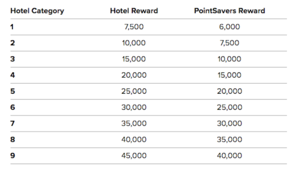 Marriott hotels category changes in detail 2018 edition